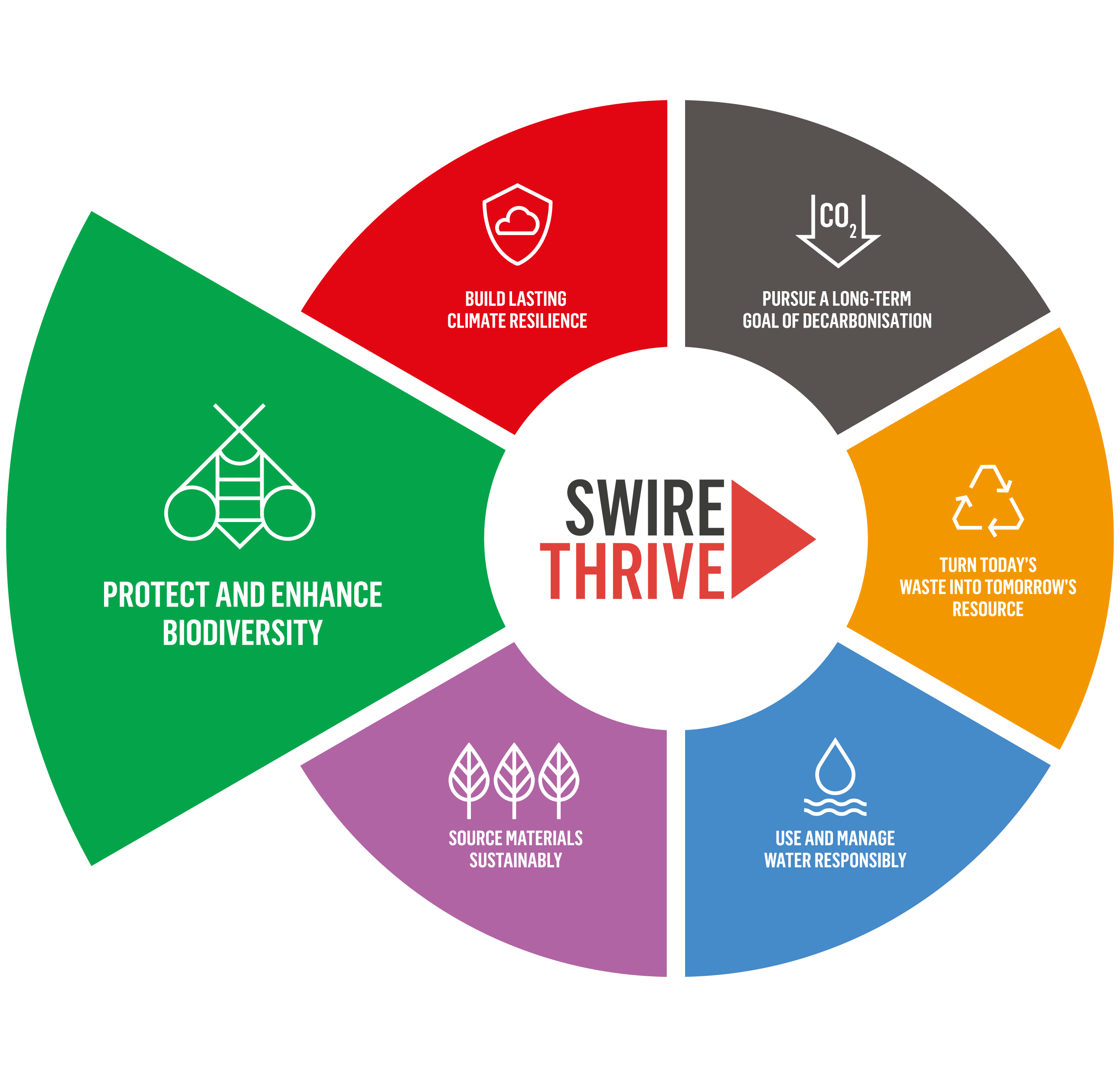 SWIRE THRIVE - Protect and enhance biodiversity