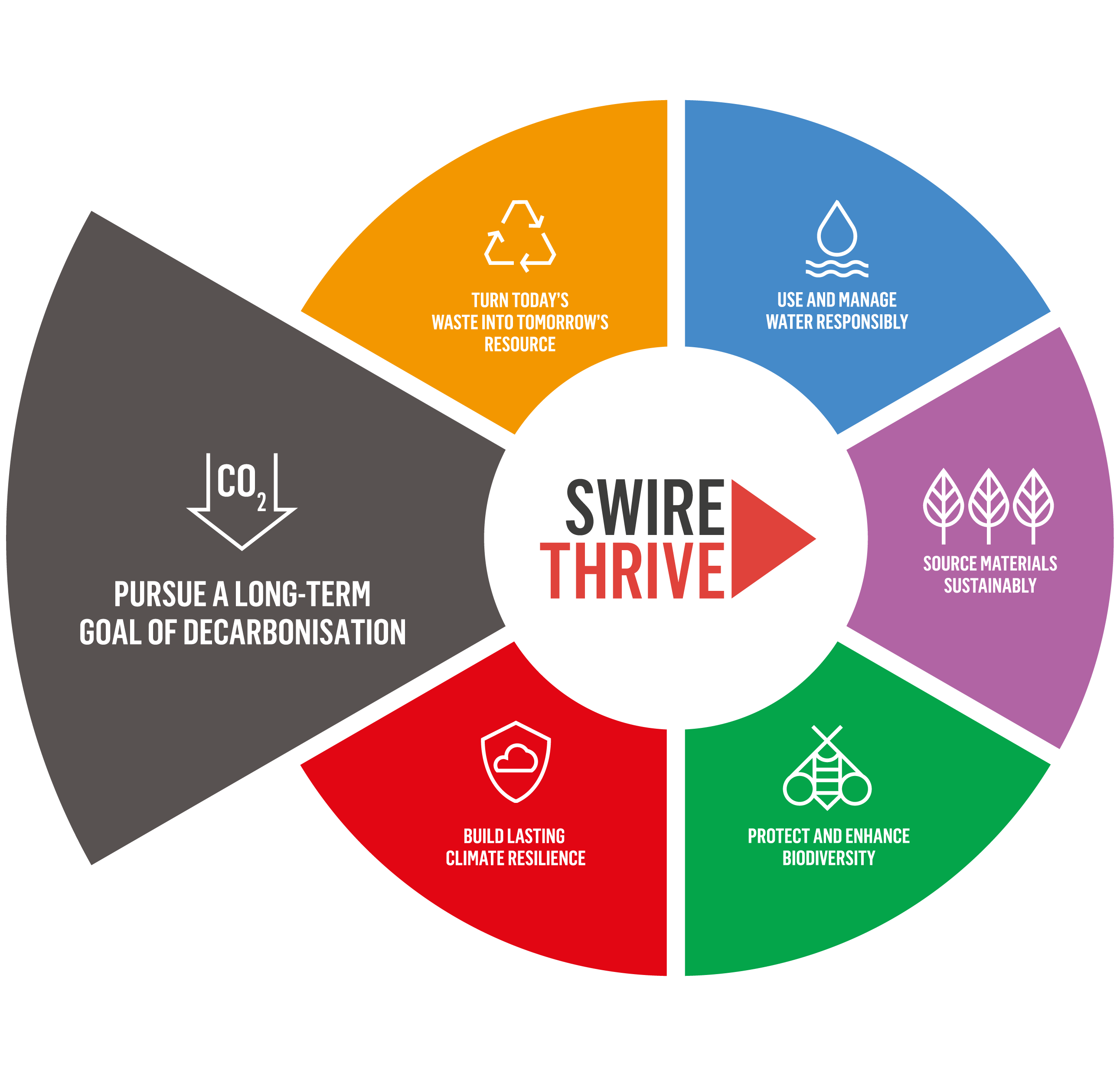 SWIRE THRIVE - Pursue a long-term goal of decarbonisation