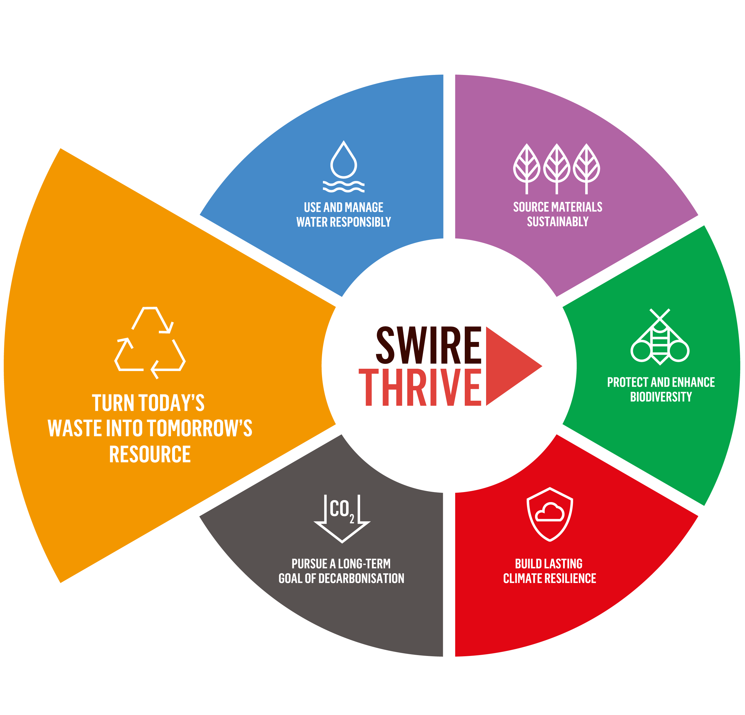 SWIRE THRIVE - Turn today's waste into tomorrow's resource