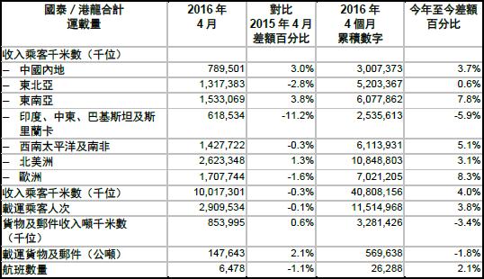 国泰航空(CX)2016年4月份货运数据1