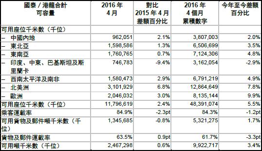 国泰航空(CX)2016年4月份货运数据2